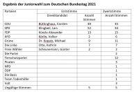 Ergebnis_JunWahl